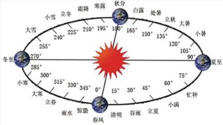 农历是科学合理的阴阳合历